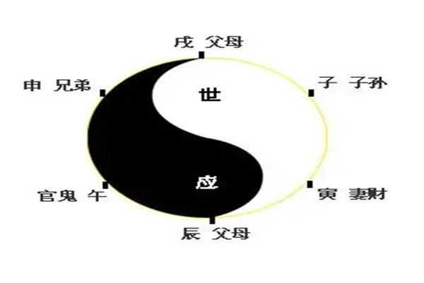 六爻六亲动化发动诀